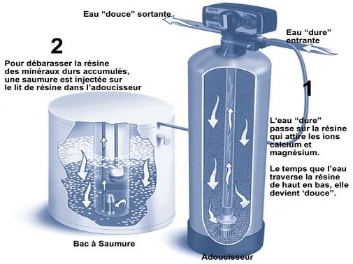 filtre adoucisseur d eau traitement eau calcaire adoucisseur eco sans electricite filtre uni. Black Bedroom Furniture Sets. Home Design Ideas